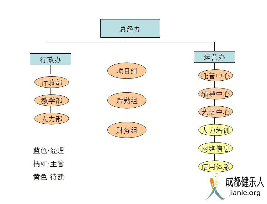 机构设置图